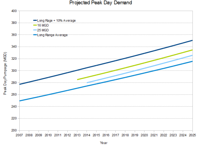 WTP4 Demand