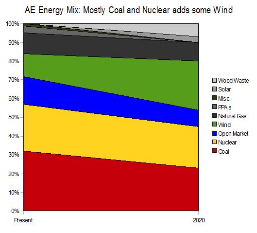 AE Energy Mix