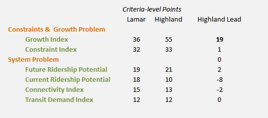 hs_criteria_level