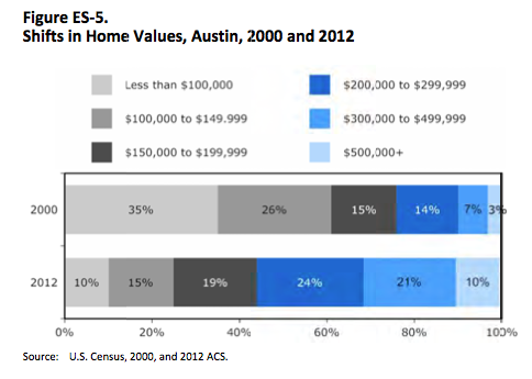 housing-study-home-values