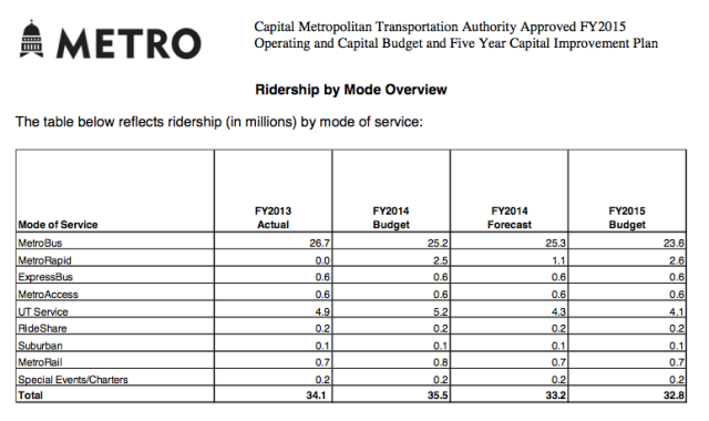cmta-ridership-by-mode-15