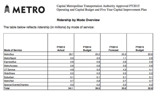 cmta-ridership-by-mode-15