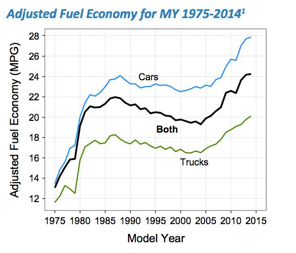 fuel-economy-trends