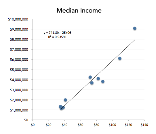 hex-scatter-median-income