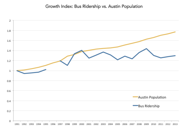 ridership-pop-index