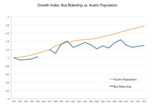 ridership-pop-index