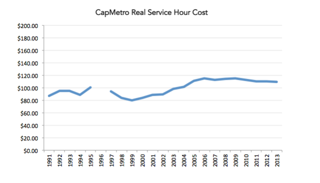cmta-hour-cost