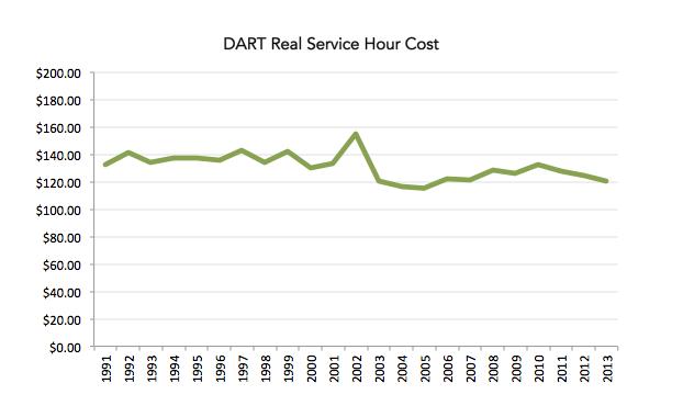 dart-hour-cost2