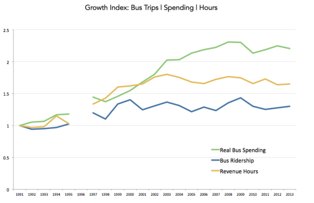 rirdership-hours-spending