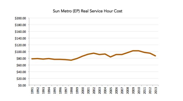 sun-hour-cost