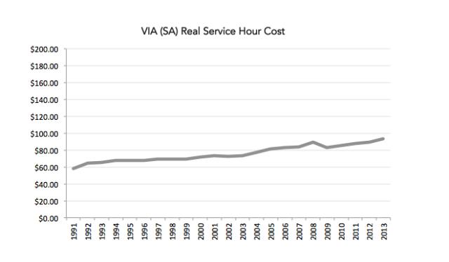 via-hour-cost