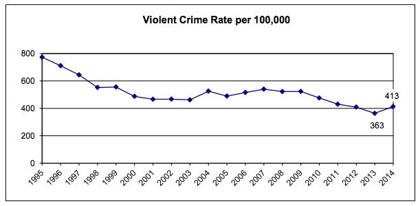 apd-violent-crime-trend