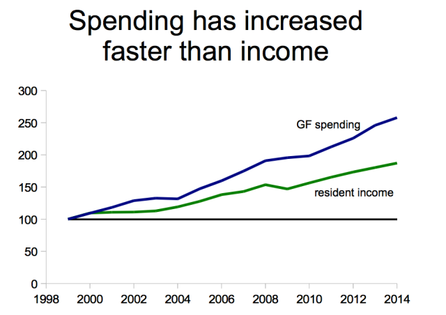 gf-spending-faster-than-income-spelman