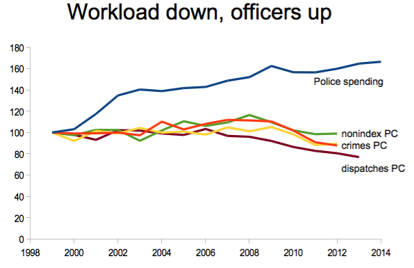spelman-police-workload-trend
