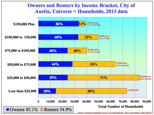 housing-tenure-by-income