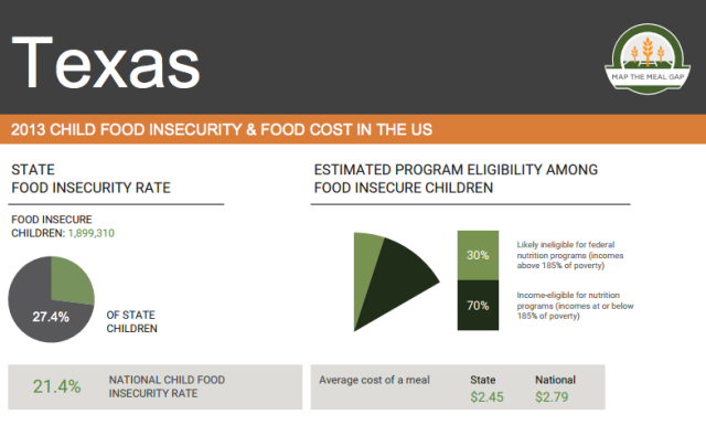 tx-food-insecurity