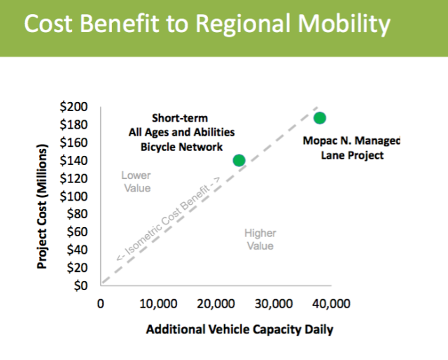 Why_ATX_bike_infrastructure_does_well_on_cost-benefit