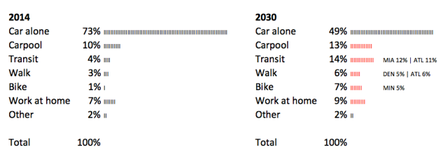 car-independence-mode-shift-by-2030