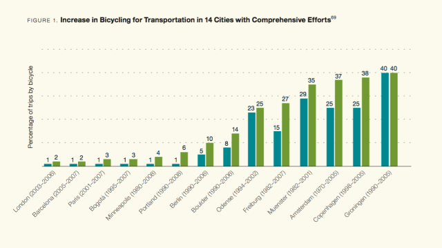 Examples of bike mode shift for major cities