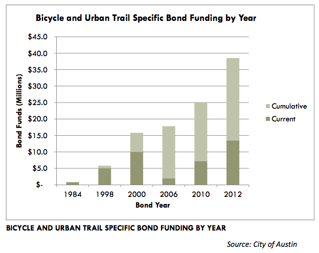 bike-trail-funding