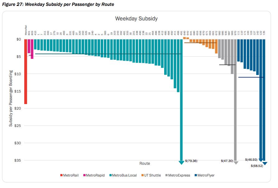 capmetro-weekday-subsidy-per-route-via-connections2025