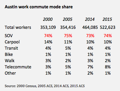 cars-count-austin-commute-share-trend