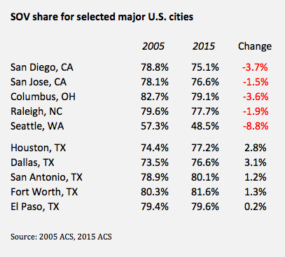 cars-count-major-cities-sov-trend