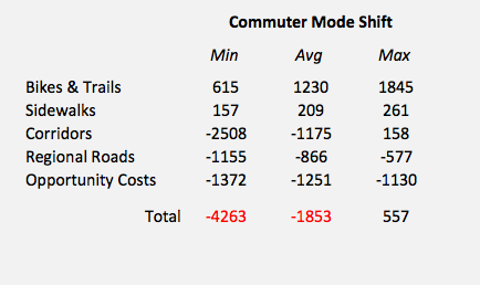 cars-count-summary-shift