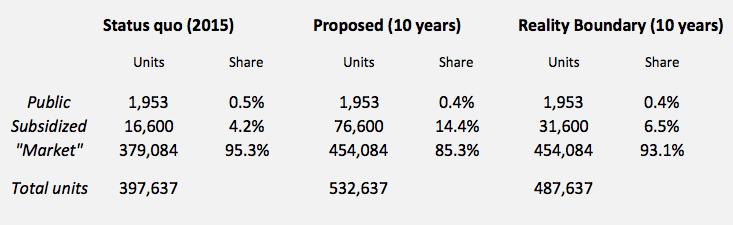 kaw-housing-plan-share-shift