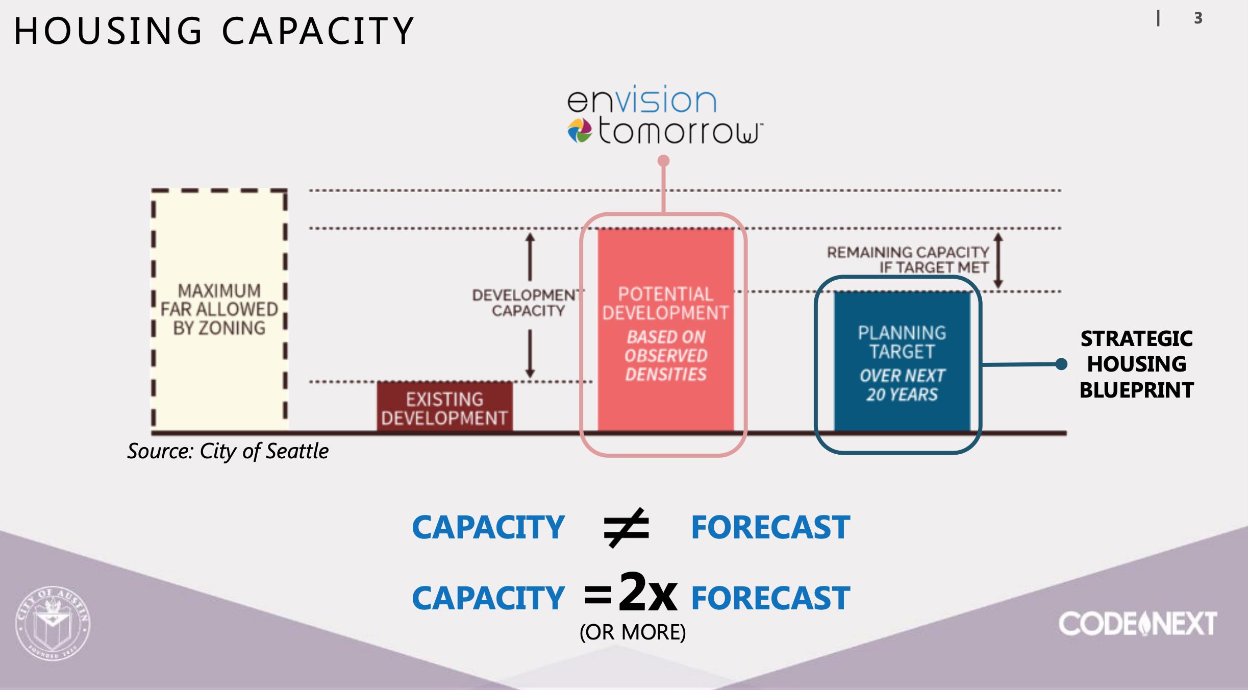 frego_envision_tomorrow_capacity